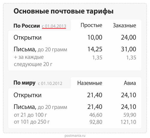 Тарифы почта россии открытка по россии