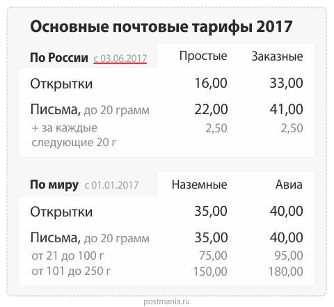 Почтовые тарифы 2017 на открытки, письма и бандероли