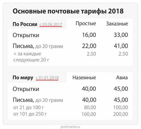 Дети юмор, тарифы почты россии на открытки на 2019